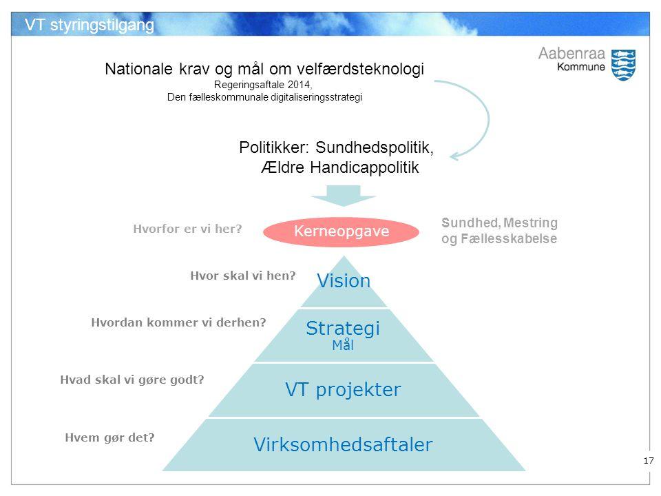 Vision Strategi Mål VT projekter Virksomhedsaftaler VT styringstilgang