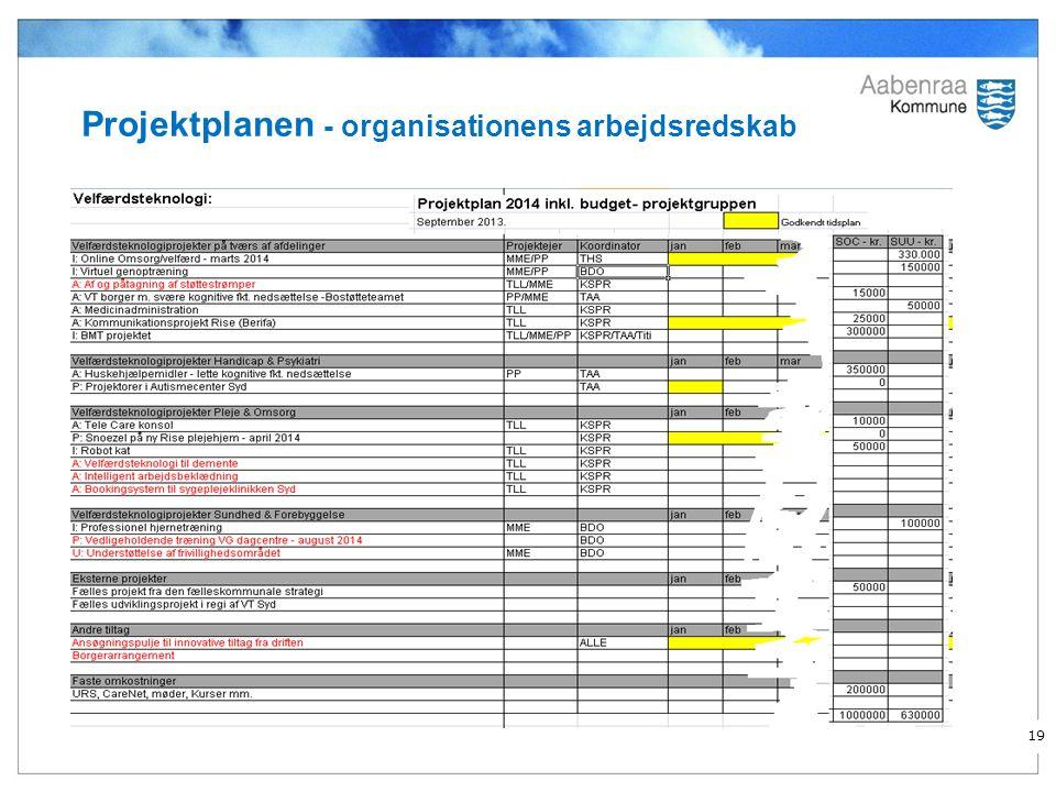 Projektplanen - organisationens arbejdsredskab