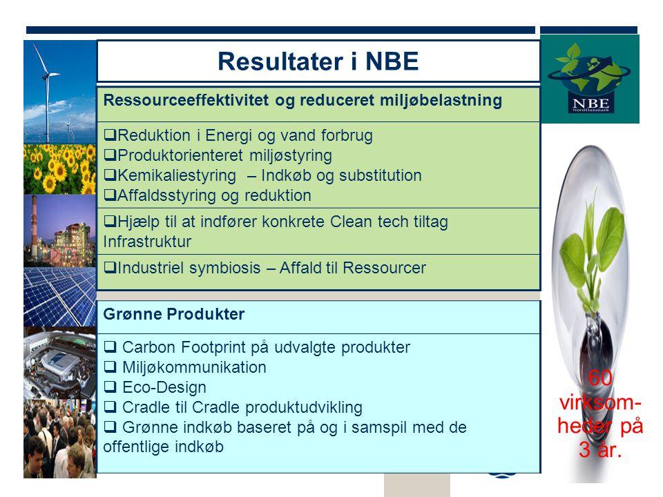 Resultater i NBE 60 virksom-heder på 3 år.