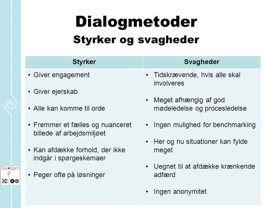 Dialogmetoder Styrker og svagheder Styrker Svagheder Giver engagement