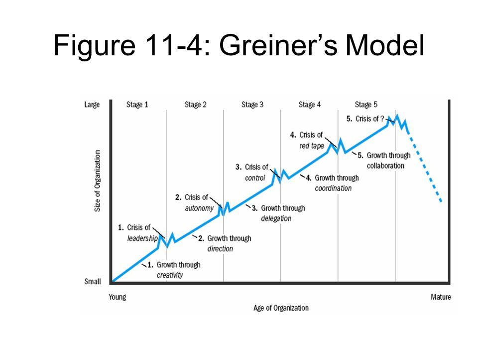 Figure 11-4: Greiner's Model