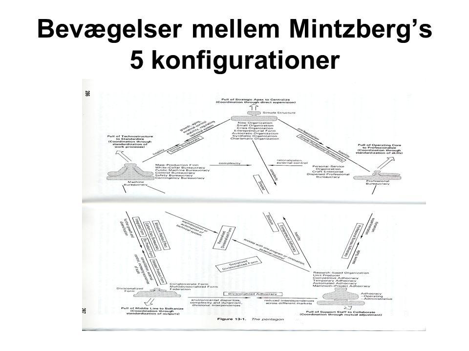 Bevægelser mellem Mintzberg's 5 konfigurationer