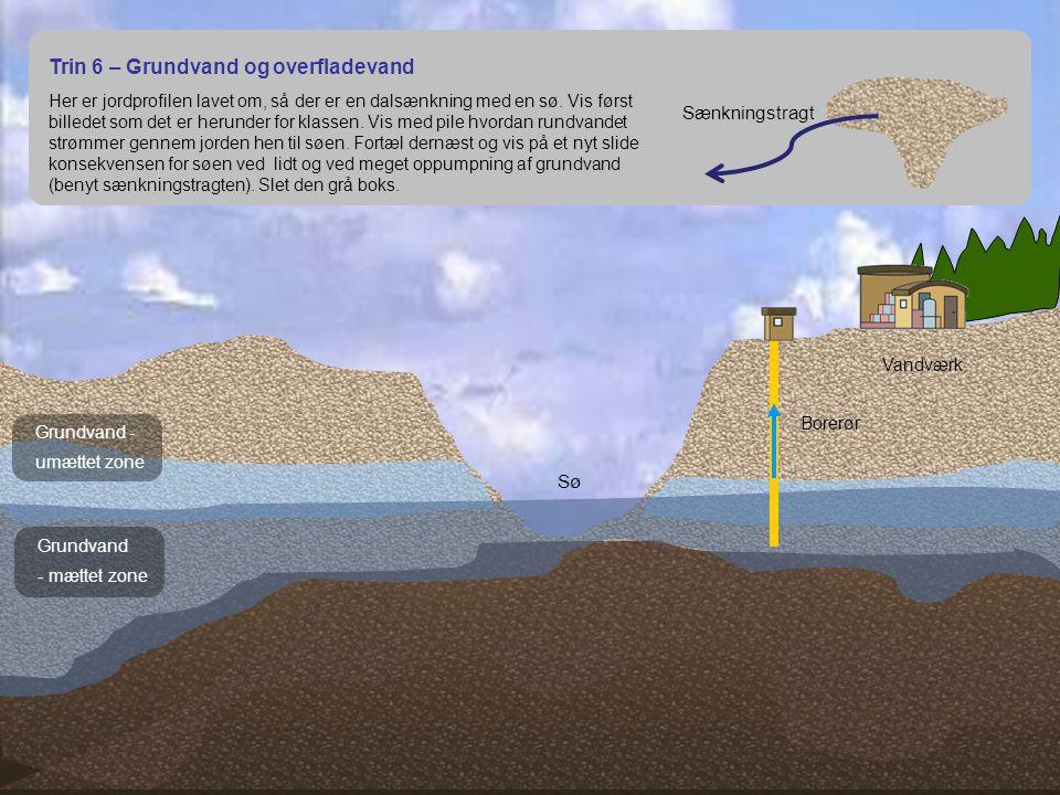 Trin 6 – Grundvand og overfladevand