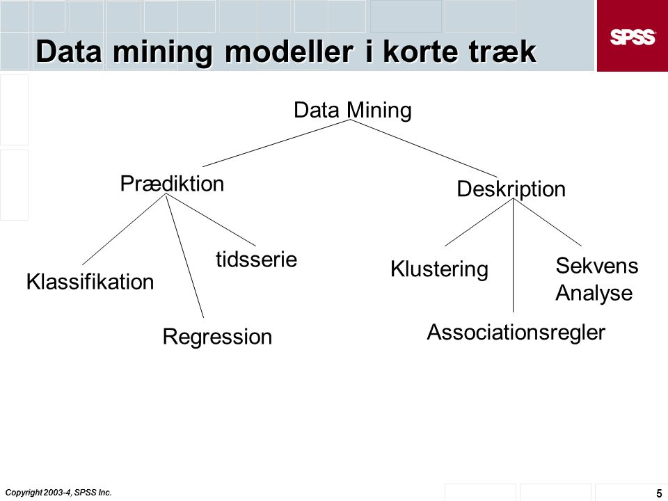 Data mining modeller i korte træk