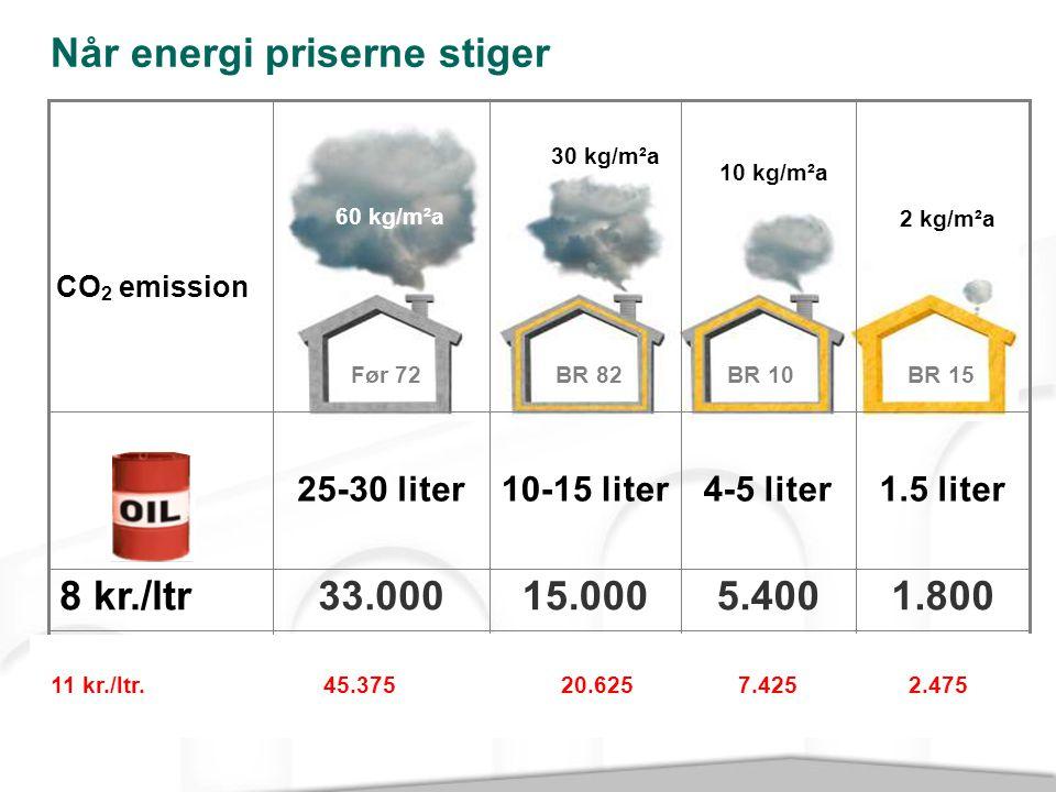 Når energi priserne stiger