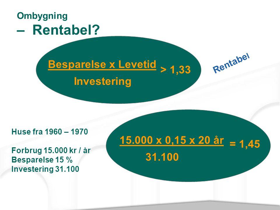 Besparelse x Levetid > 1,33 Investering 15.000 x 0,15 x 20 år
