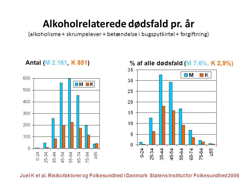 Alkoholrelaterede dødsfald pr