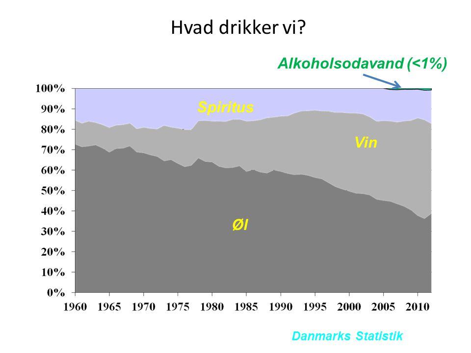 Hvad drikker vi Alkoholsodavand (<1%) Spiritus Vin Øl