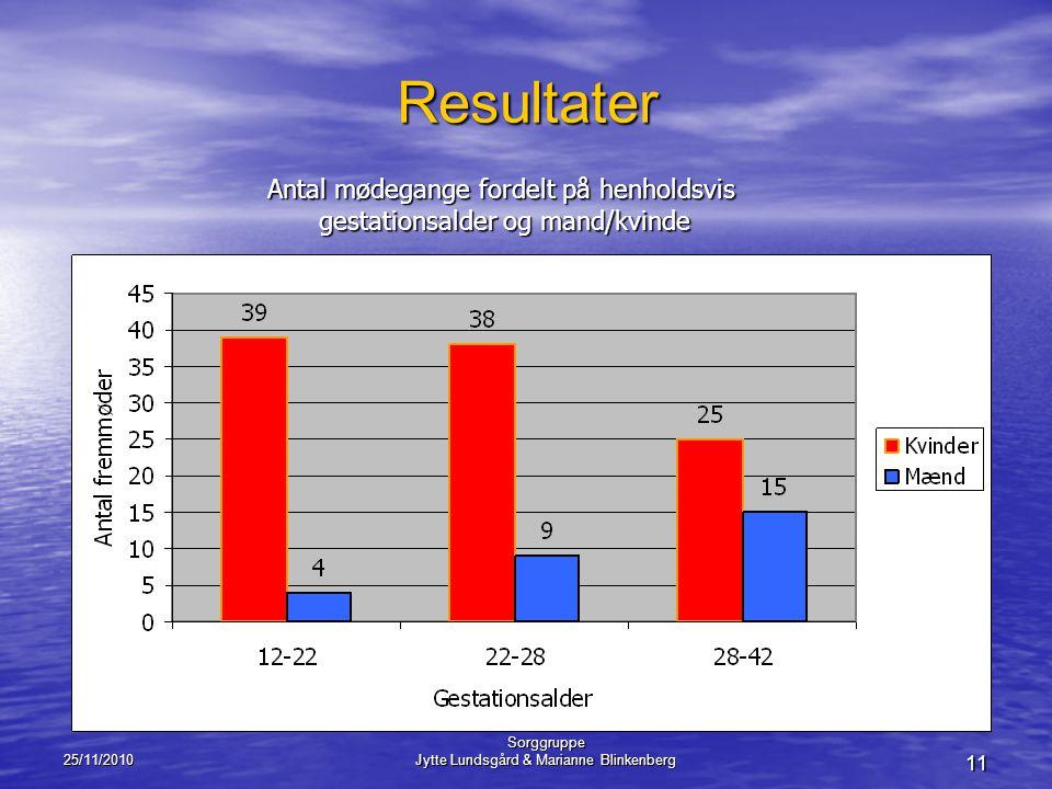 Resultater Antal mødegange fordelt på henholdsvis