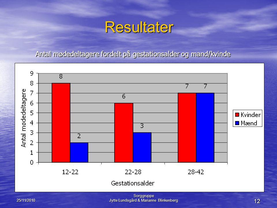 Resultater Antal mødedeltagere fordelt på gestationsalder og mand/kvinde. 25/11/2010. Sorggruppe.