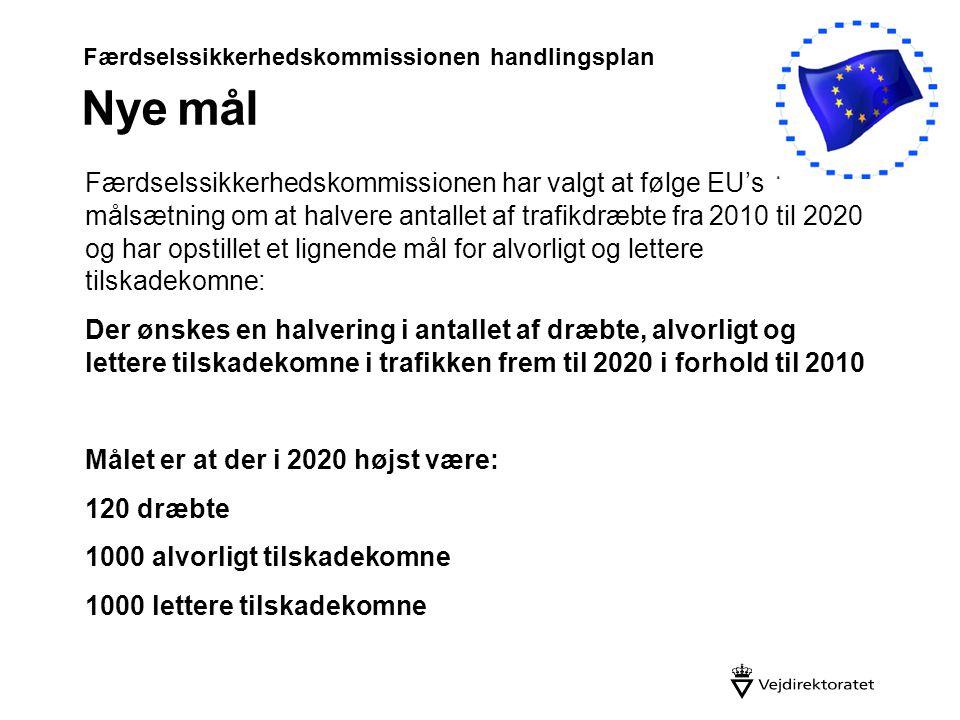 Færdselssikkerhedskommissionen handlingsplan