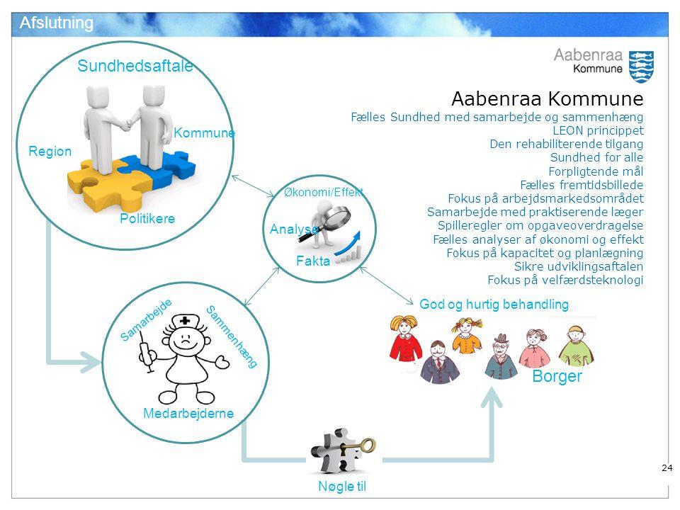 Afslutning Kommune. Sundhedsaftale. Region. Aabenraa Kommune Fælles Sundhed med samarbejde og sammenhæng LEON princippet.