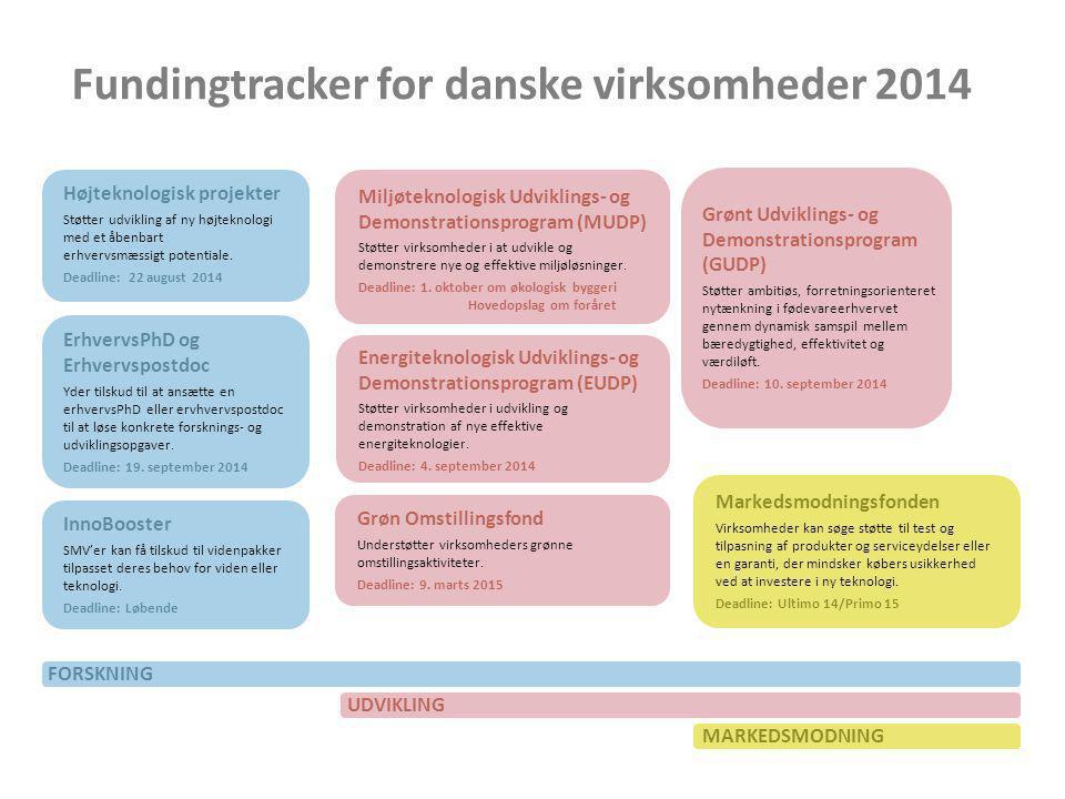 Fundingtracker for danske virksomheder 2014