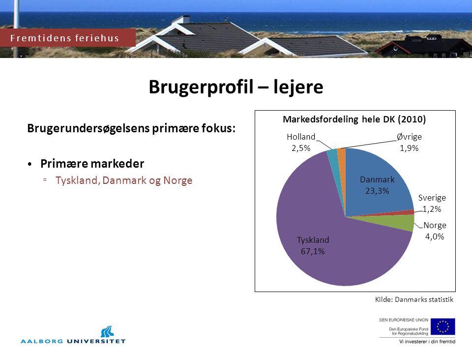 Fremtidens feriehus og feriehusområde Markedsfordeling hele DK (2010)