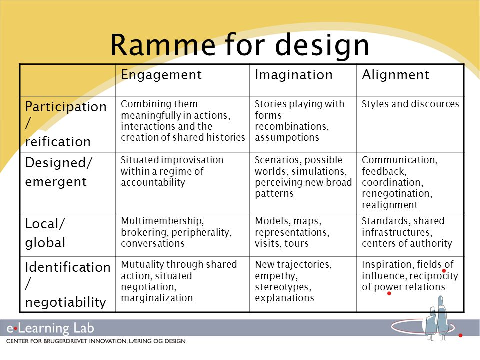 Ramme for design Engagement Imagination Alignment Participation/