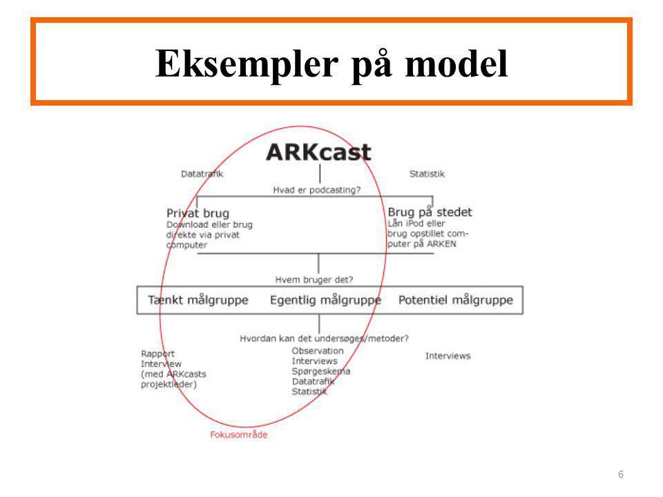 Eksempler på model