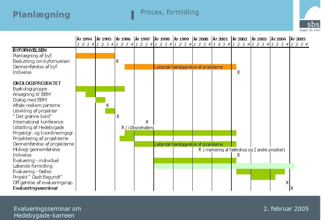 Planlægning Proces, formidling Seminar om Hedebygadekarreen