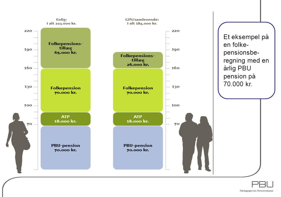 Et eksempel på en folke- pensionsbe-regning med en årlig PBU pension på 70.000 kr.