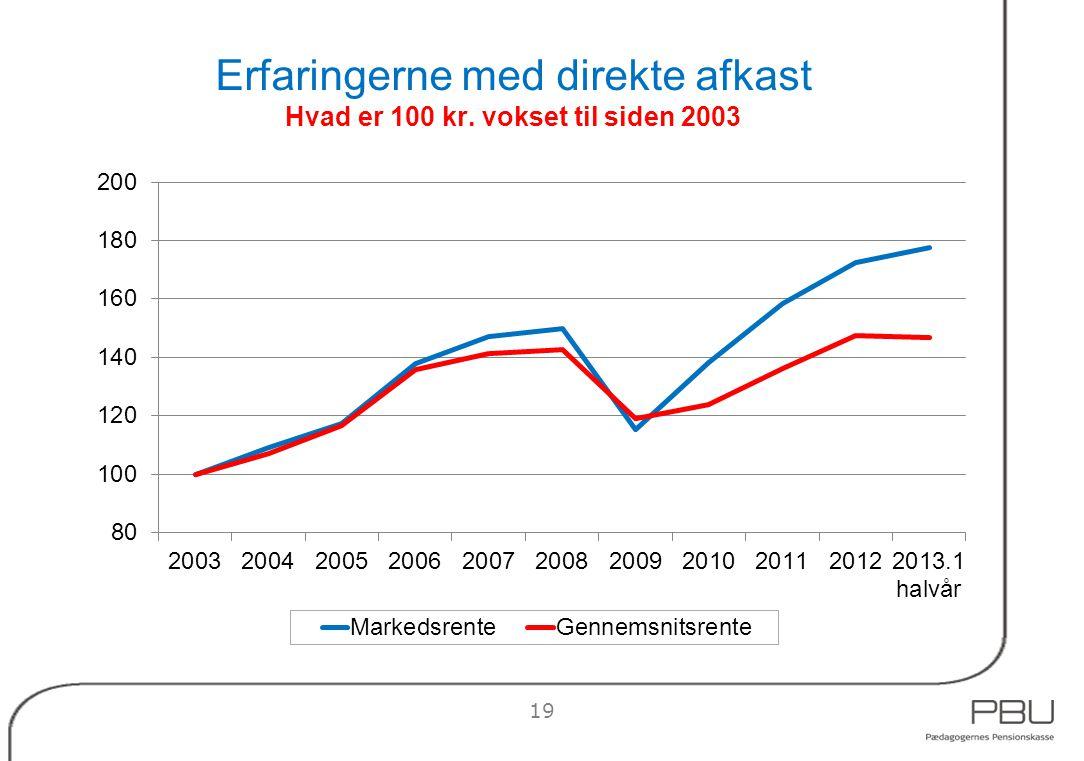 Erfaringerne med direkte afkast Hvad er 100 kr. vokset til siden 2003