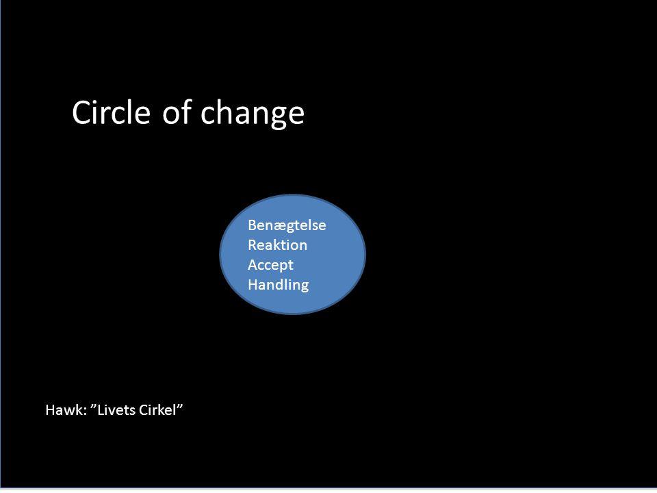 Circle of change Benægtelse Reaktion Accept Handling