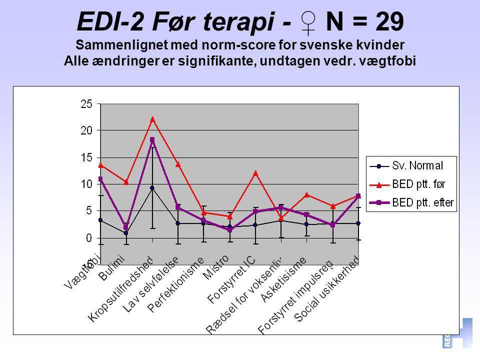EDI-2 Før terapi - ♀ N = 29 Sammenlignet med norm-score for svenske kvinder Alle ændringer er signifikante, undtagen vedr. vægtfobi
