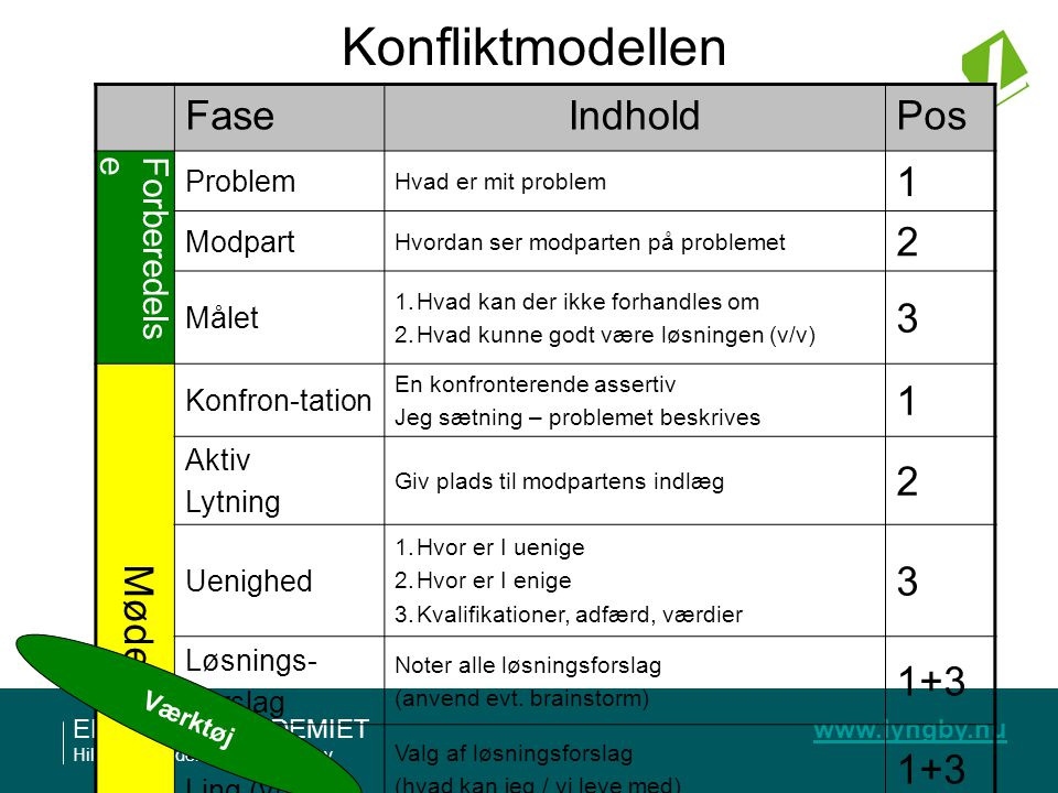 Konfliktmodellen Fase Indhold Pos 1 2 3 Mødet 1+3 Forberedelse Problem