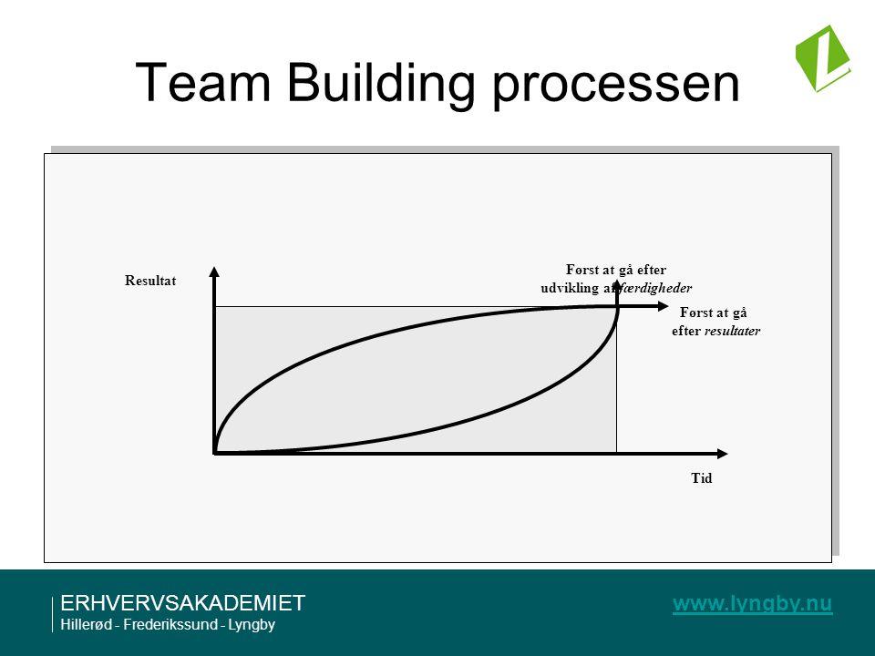 Team Building processen