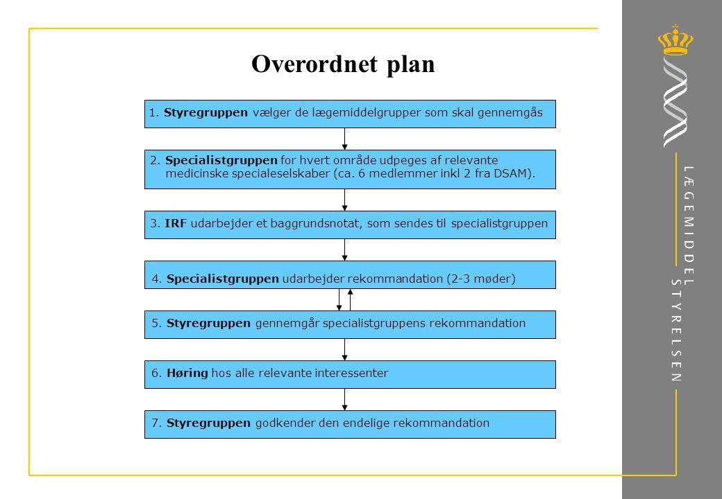 Overordnet plan 1. Styregruppen vælger de lægemiddelgrupper som skal gennemgås.