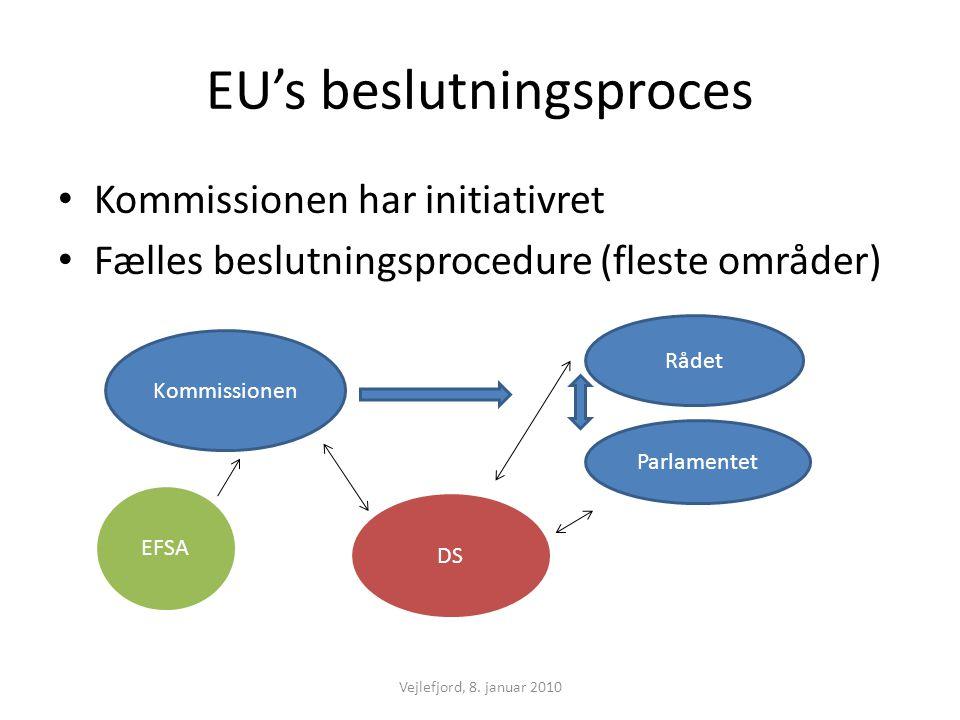 EU's beslutningsproces