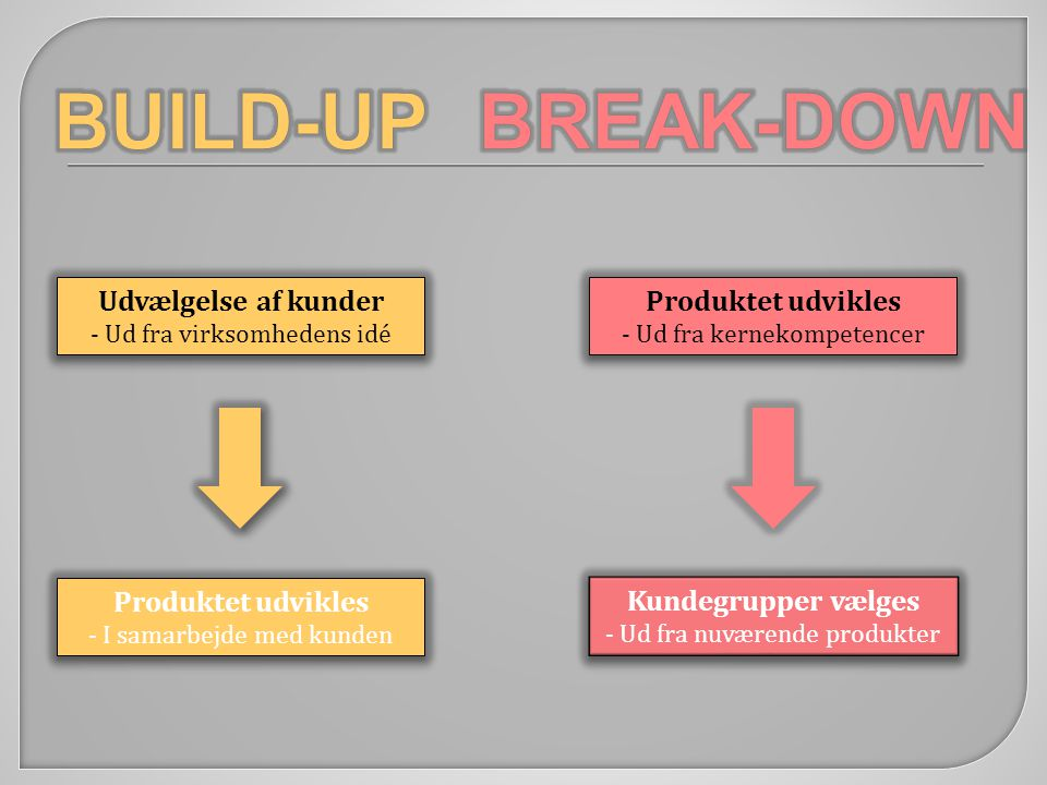 BUILD-UP BREAK-DOWN Udvælgelse af kunder Produktet udvikles