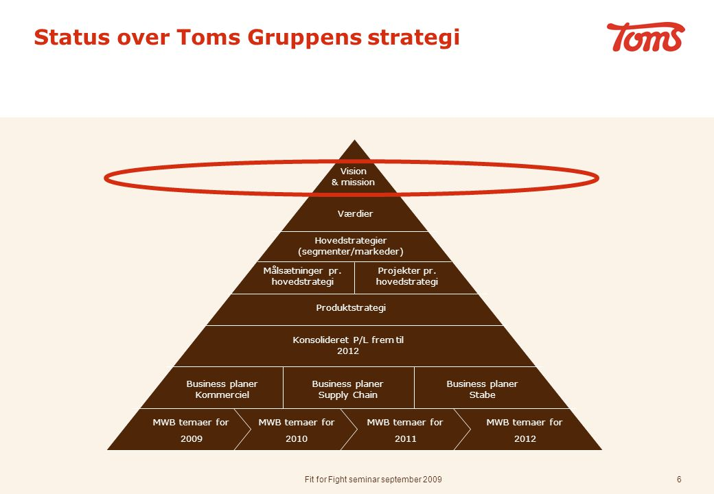 Status over Toms Gruppens strategi