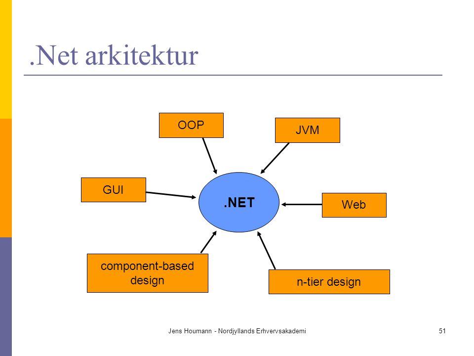 .Net arkitektur .NET OOP JVM GUI Web component-based design