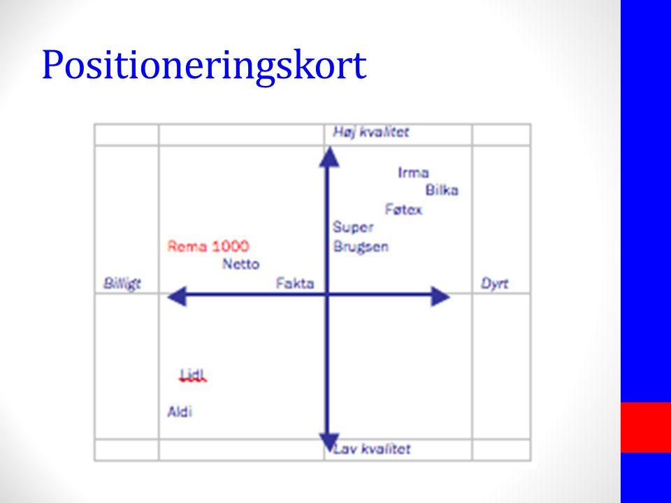 Positioneringskort
