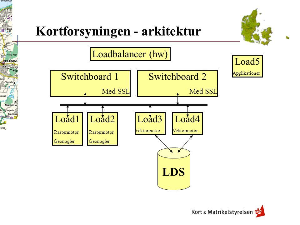 Kortforsyningen - arkitektur