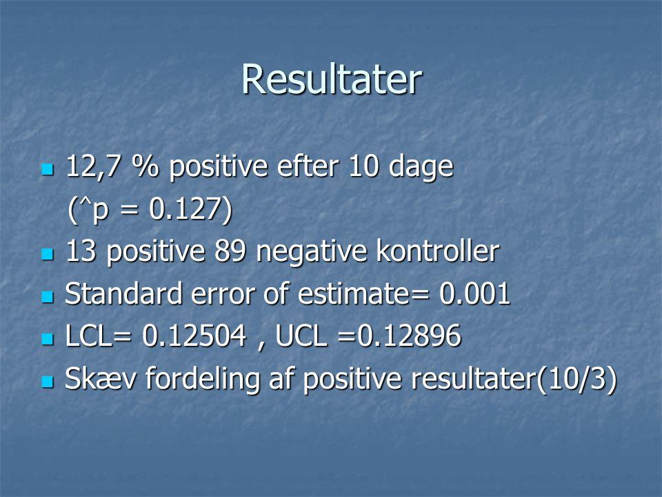 Resultater 12,7 % positive efter 10 dage (^p = 0.127)