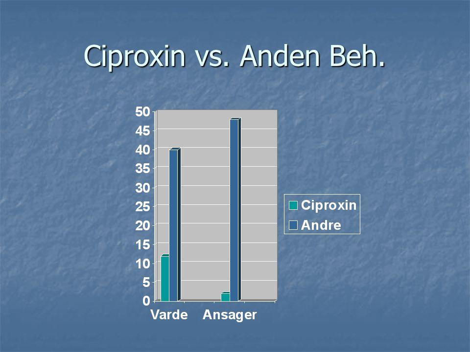 Ciproxin vs. Anden Beh.