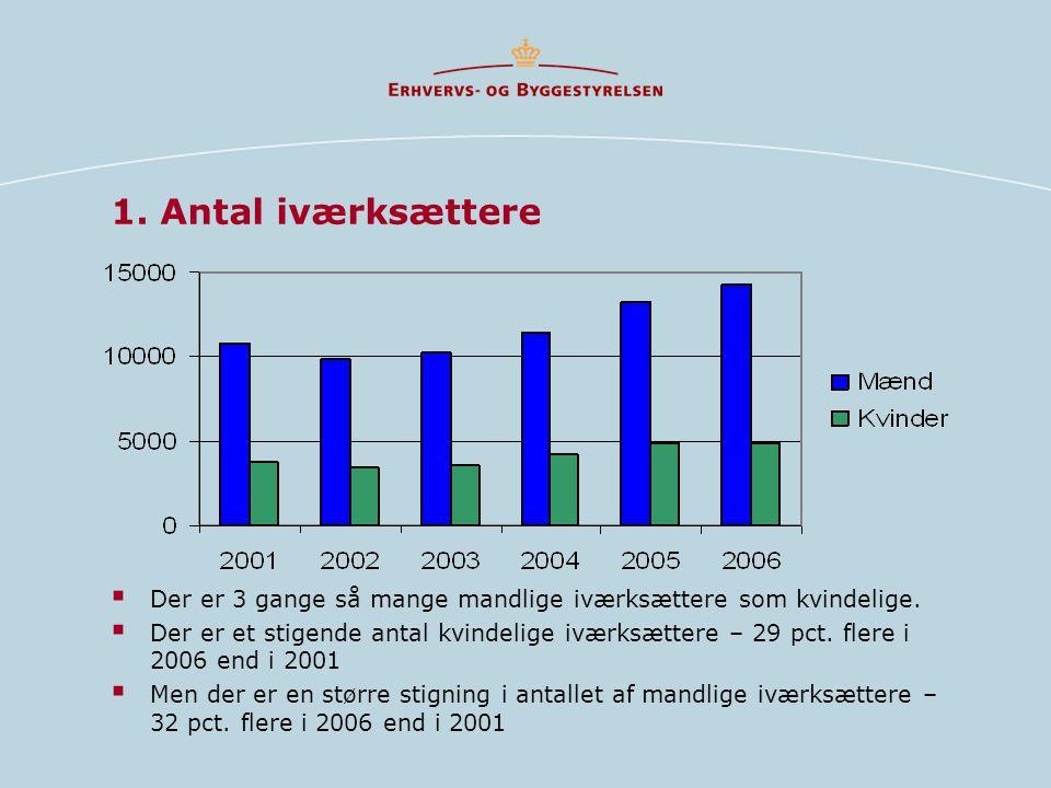 1. Antal iværksættere Der er 3 gange så mange mandlige iværksættere som kvindelige.