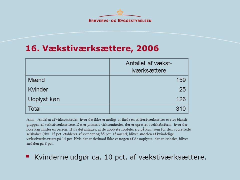 Antallet af vækst-iværksættere