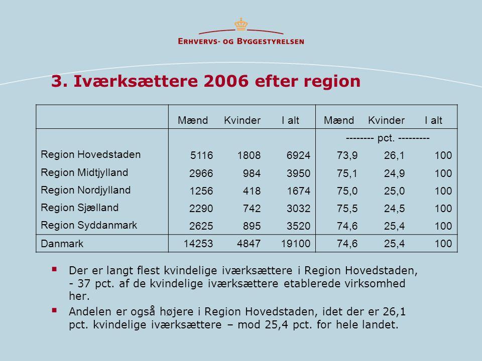 3. Iværksættere 2006 efter region