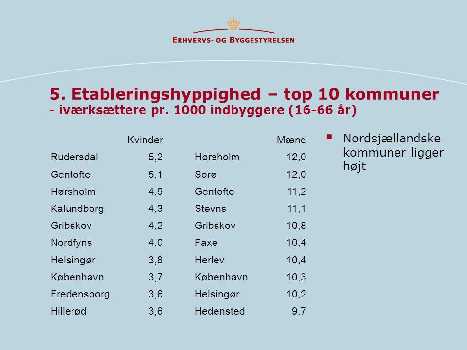 5. Etableringshyppighed – top 10 kommuner - iværksættere pr