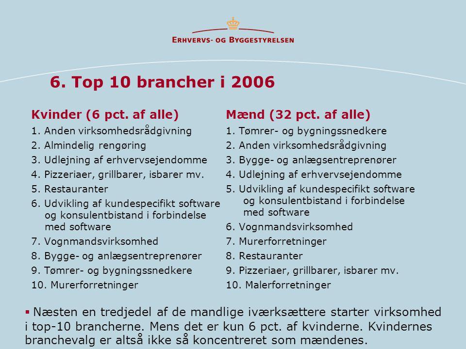 6. Top 10 brancher i 2006 Kvinder (6 pct. af alle)