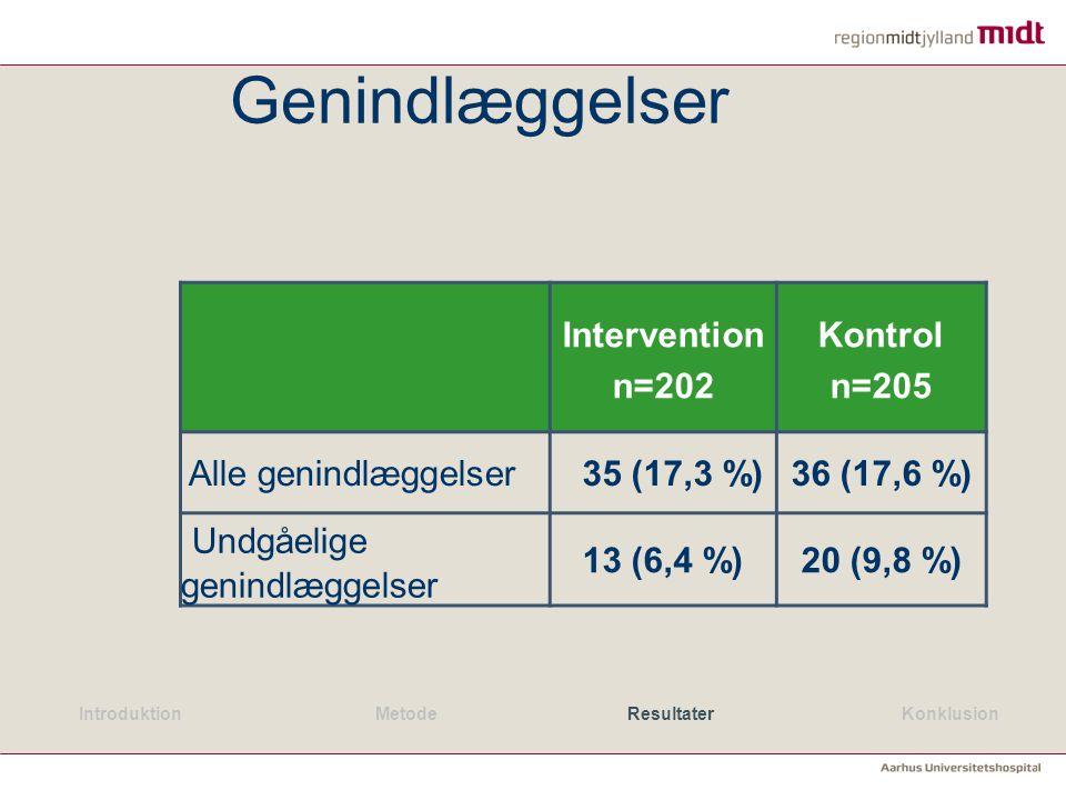 Genindlæggelser Undgåelige genindlæggelser Intervention n=202 Kontrol