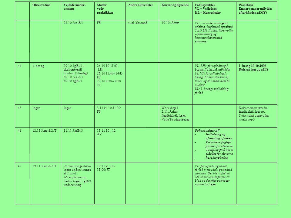 Portefølje Emner (emner udfyldes efterhånden af MY) Fokuspunkter. VL = Vejledere. KL = Kursusleder.