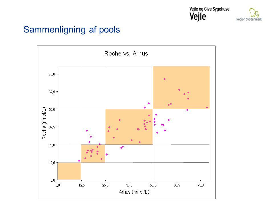 Sammenligning af pools