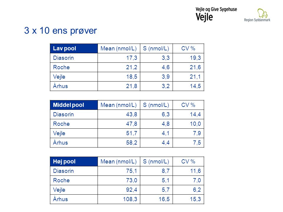 3 x 10 ens prøver Lav pool Mean (nmol/L) S (nmol/L) CV % Diasorin 17,3