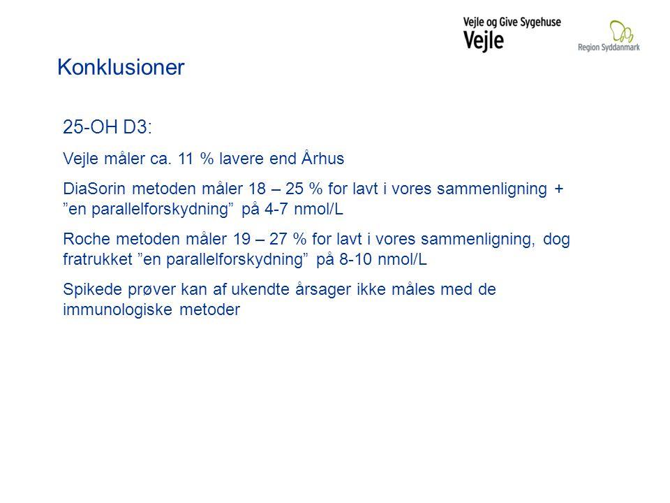 Konklusioner 25-OH D3: Vejle måler ca. 11 % lavere end Århus