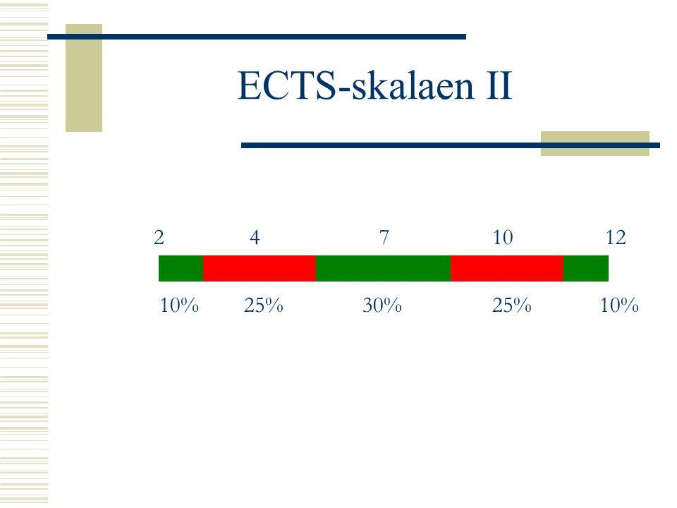 ECTS-skalaen II 2 4 7 10 12 10% 25% 30% 25% 10%