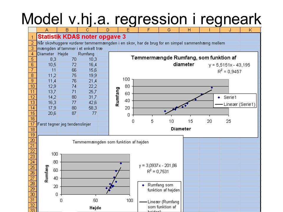 Model v.hj.a. regression i regneark
