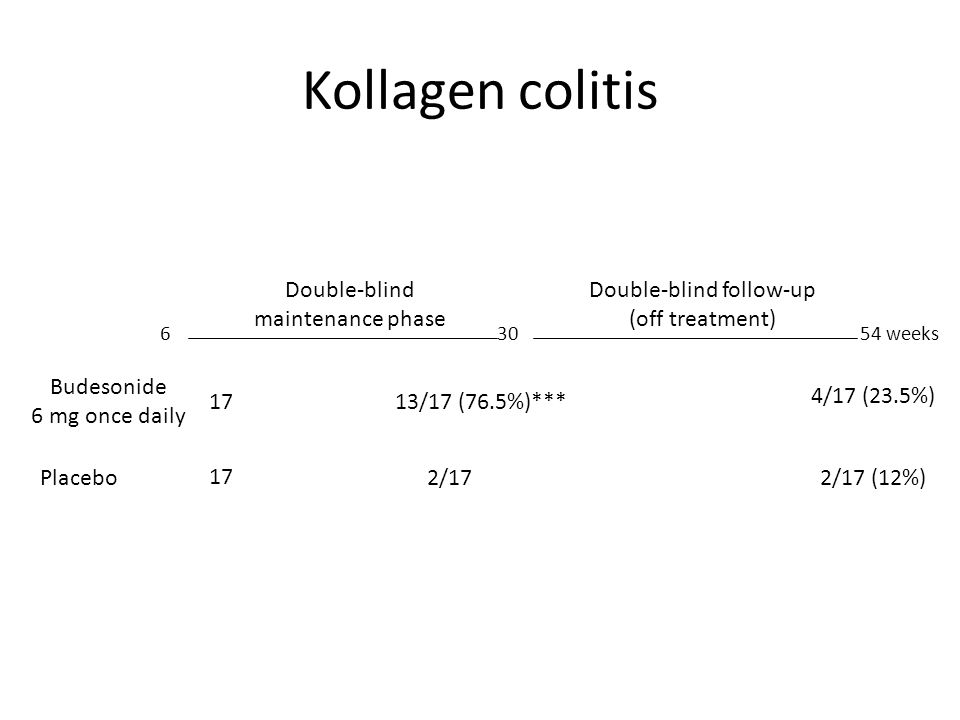 Kollagen colitis Double-blind maintenance phase