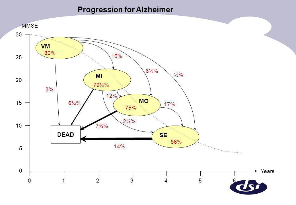 Progression for Alzheimer